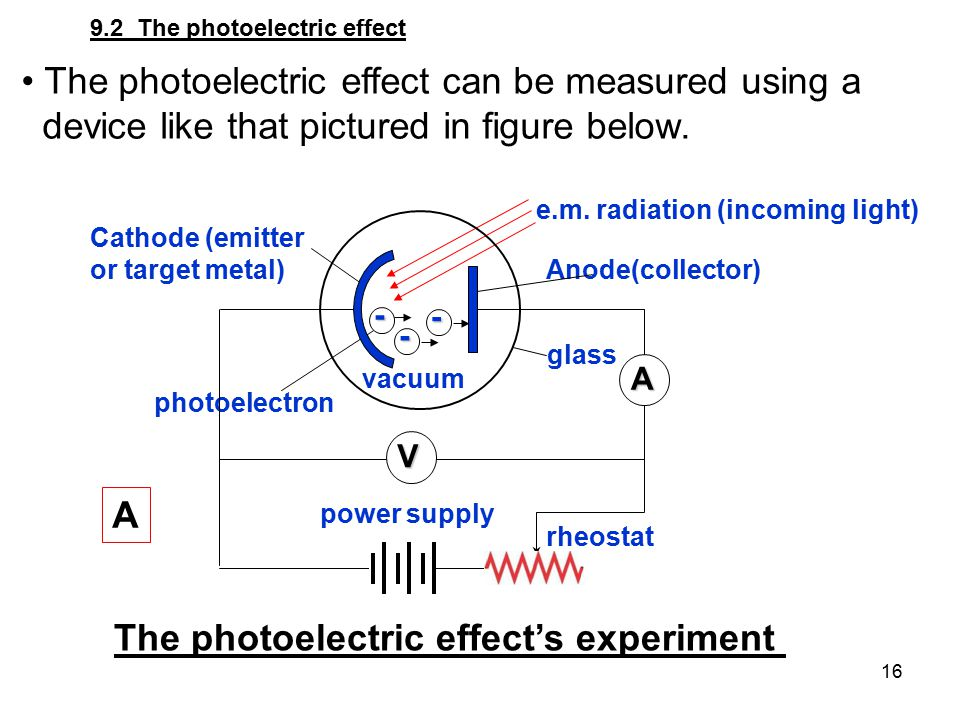 The photoelectric effect can be measured using a