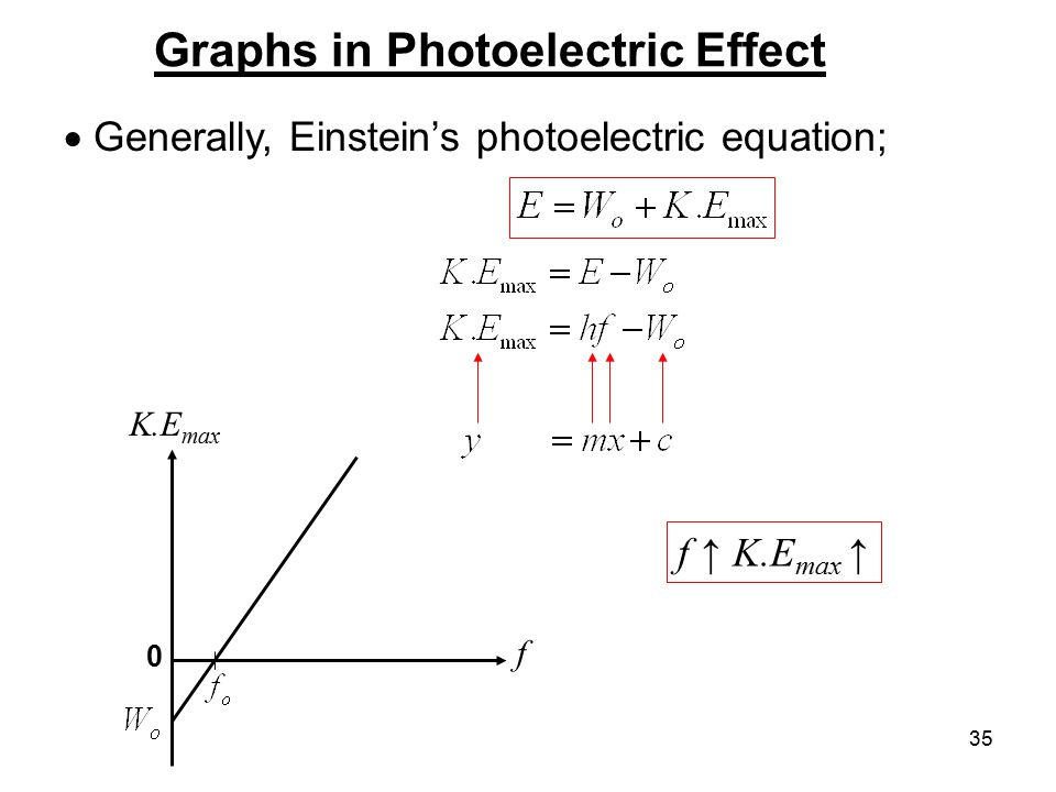 Graphs in Photoelectric Effect