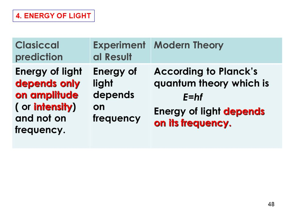 Energy of light depends only on amplitude