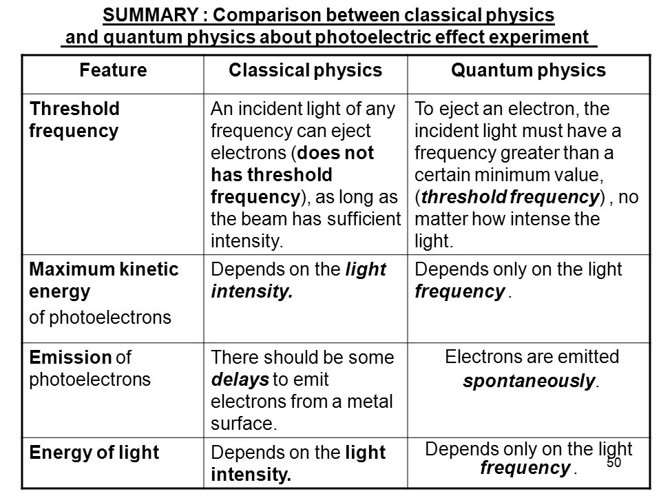 Electrons are emitted SUMMARY : Comparison between classical physics