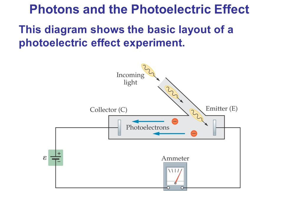 Photons and the Photoelectric Effect