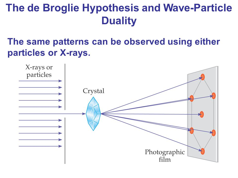 The de Broglie Hypothesis and Wave-Particle Duality