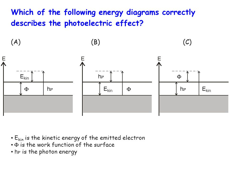 Which of the following energy diagrams correctly