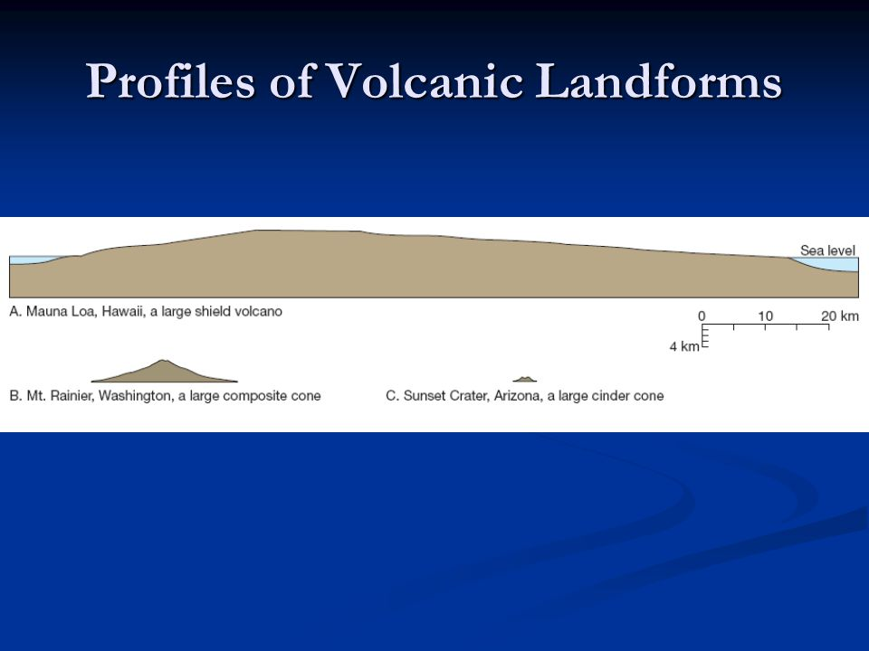 Profiles of Volcanic Landforms
