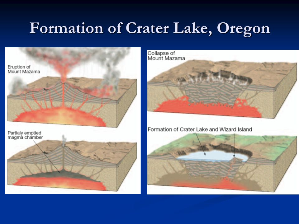 Formation of Crater Lake, Oregon