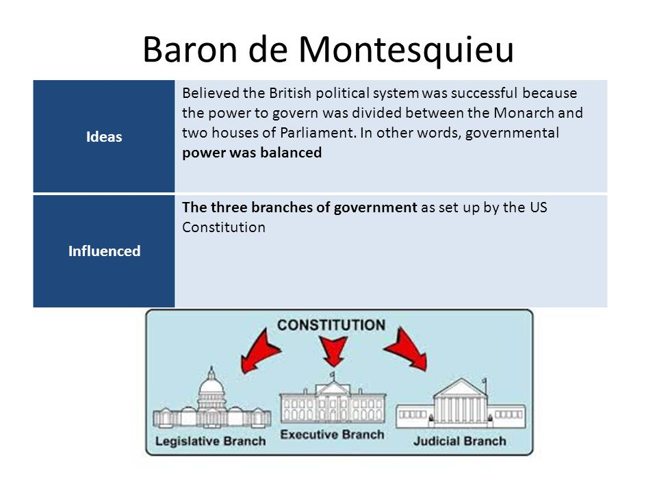 Baron de Montesquieu Ideas