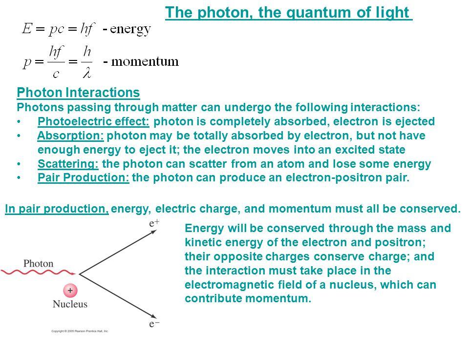 The photon, the quantum of light