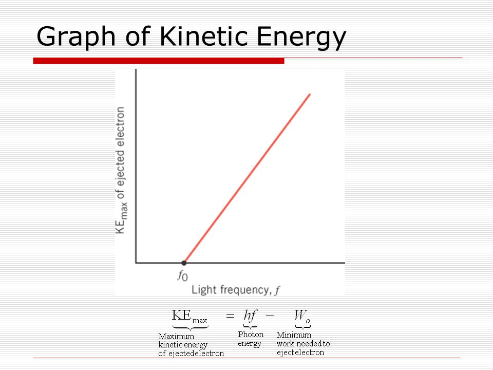 Graph of Kinetic Energy