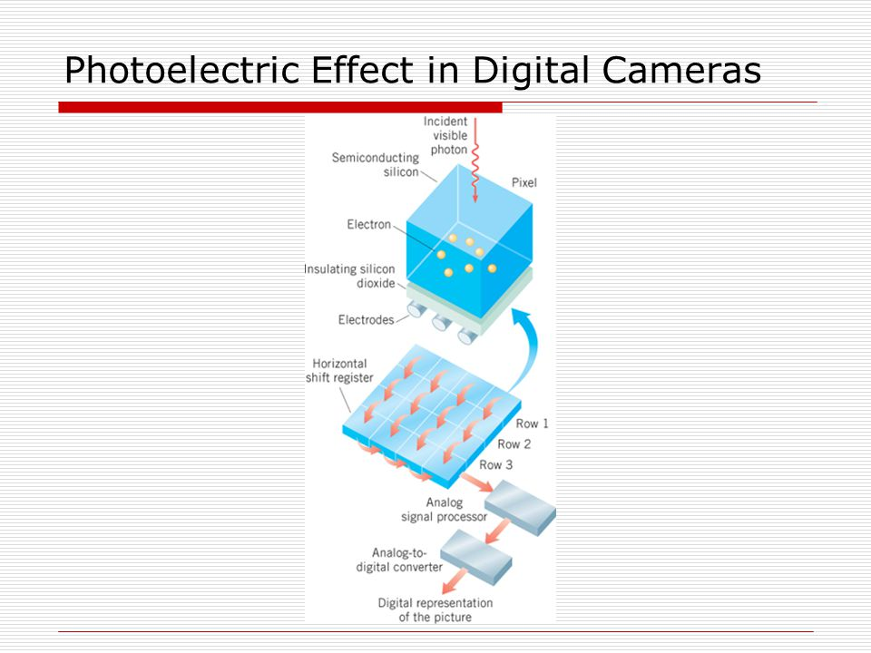 Photoelectric Effect in Digital Cameras