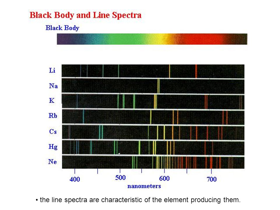 the line spectra are characteristic of the element producing them.