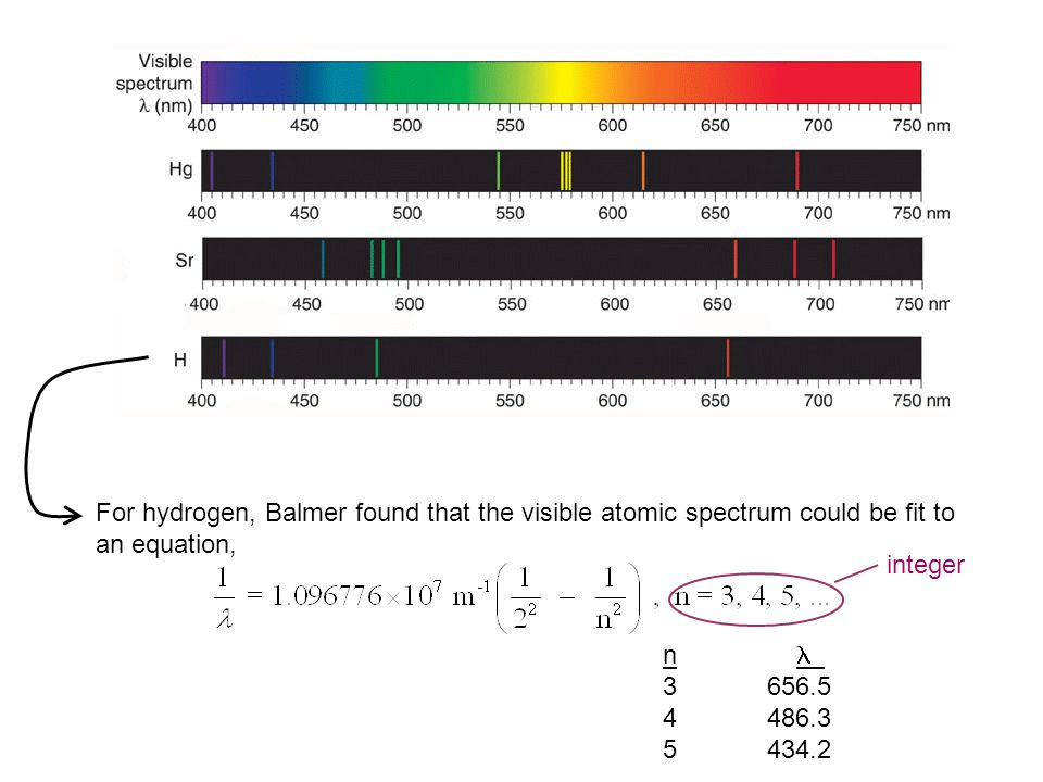 For hydrogen, Balmer found that the visible atomic spectrum could be fit to an equation,