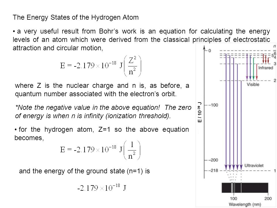 The Energy States of the Hydrogen Atom