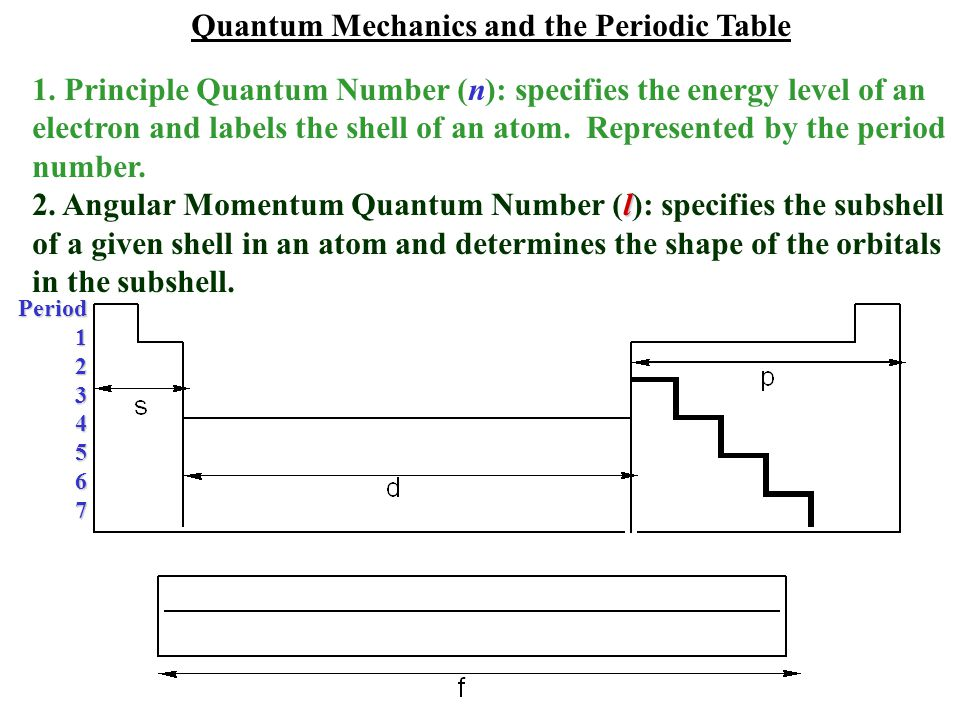 Quantum Mechanics and the Periodic Table