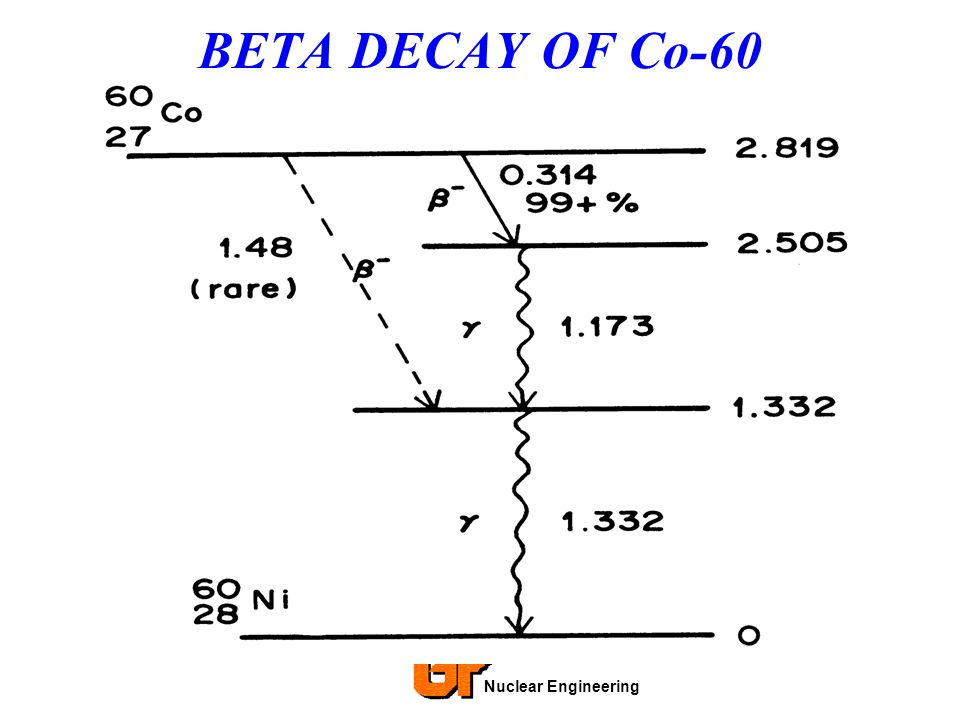 BETA DECAY OF Co-60