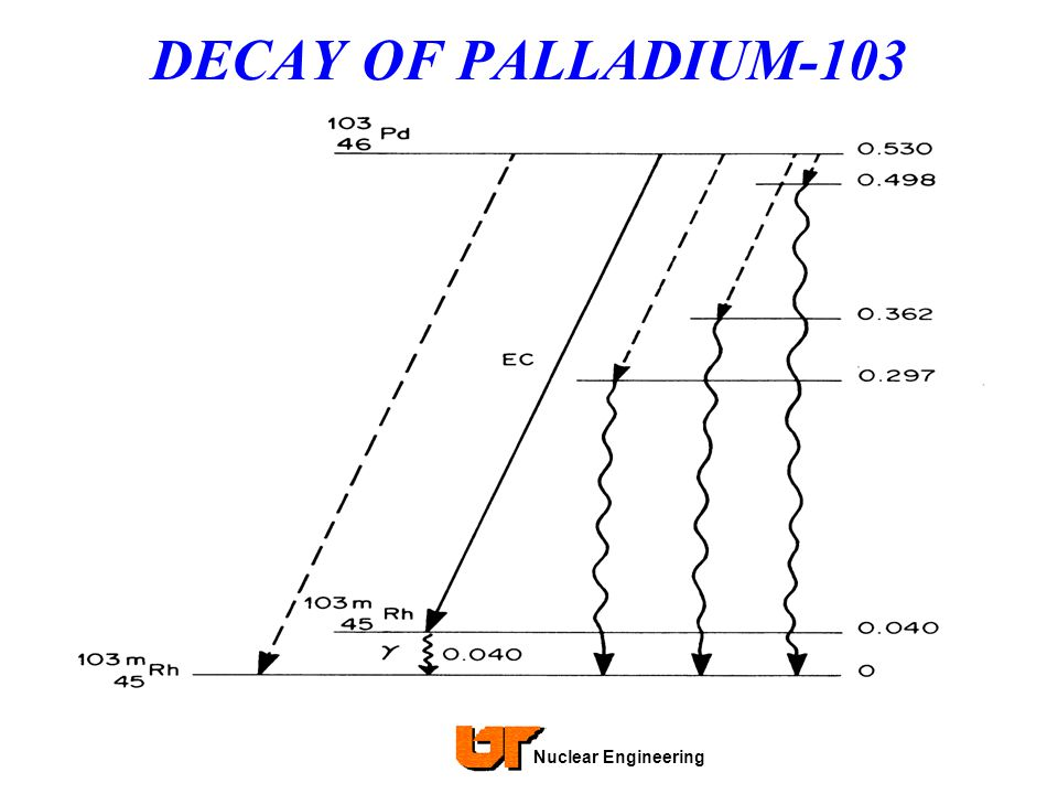 DECAY OF PALLADIUM-103