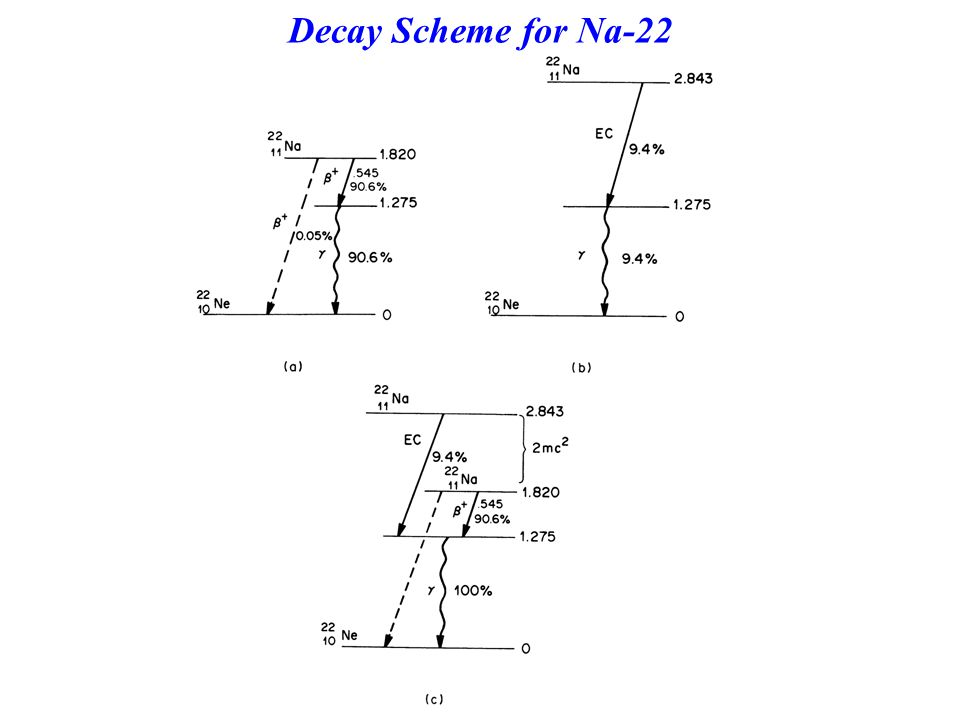 Decay Scheme for Na-22
