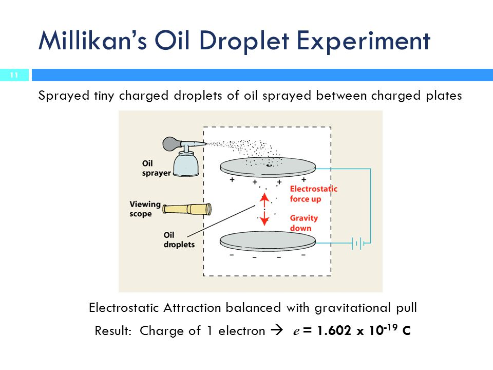 Millikan's Oil Droplet Experiment