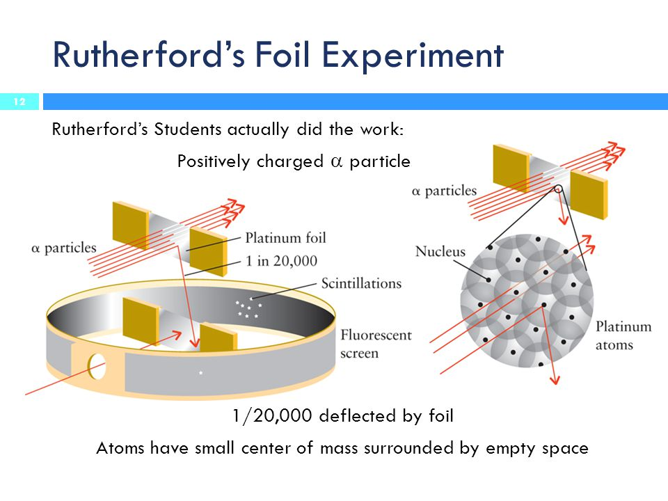 Rutherford's Foil Experiment