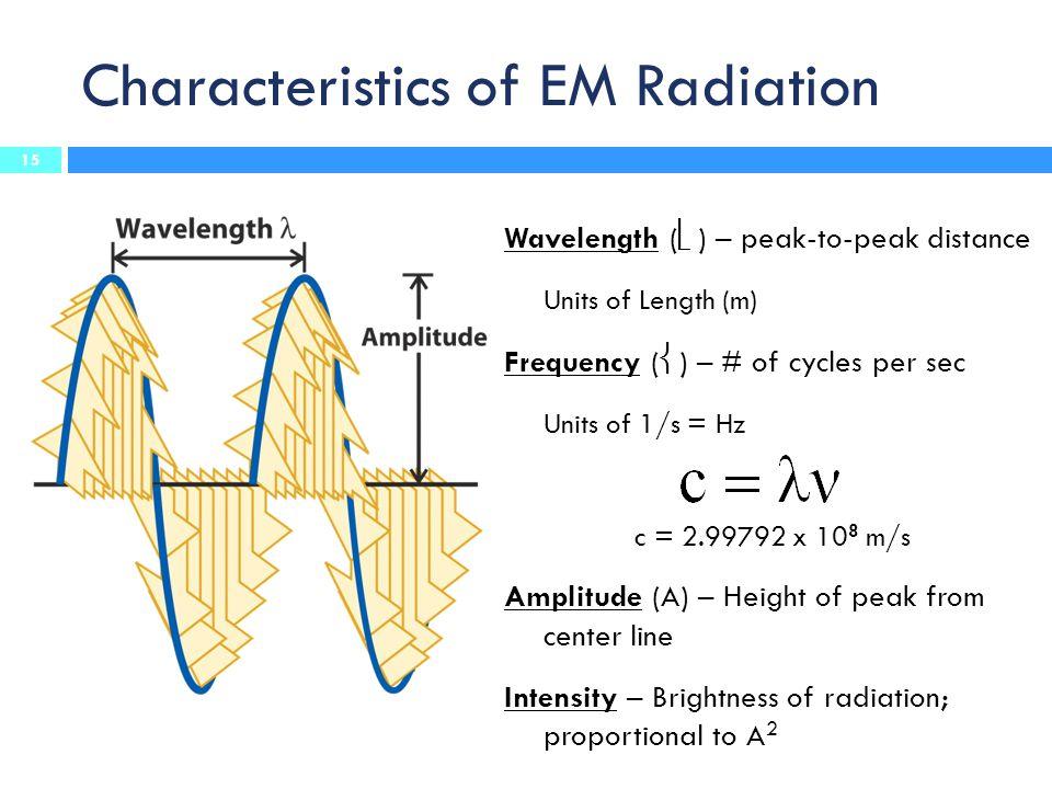 Characteristics of EM Radiation