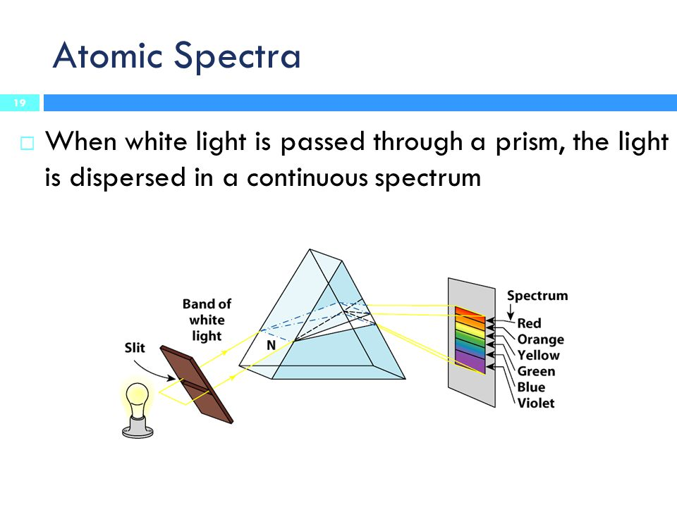Atomic Spectra When white light is passed through a prism, the light is dispersed in a continuous spectrum.
