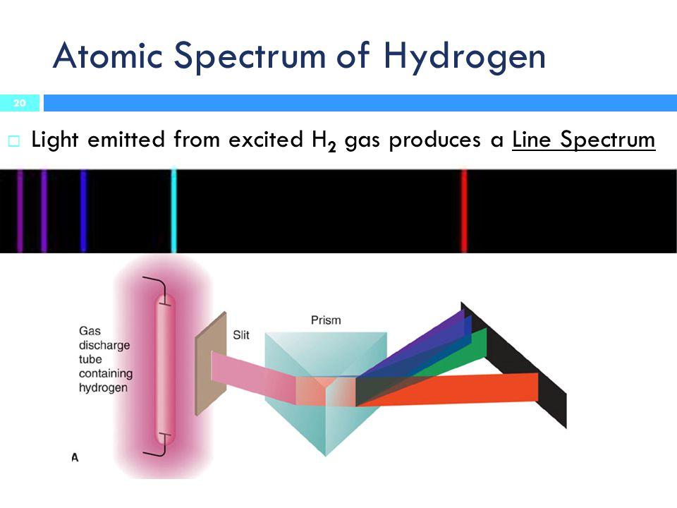 Atomic Spectrum of Hydrogen