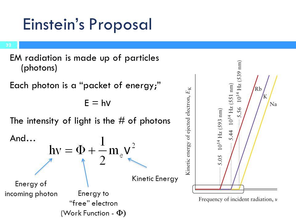 Einstein's Proposal