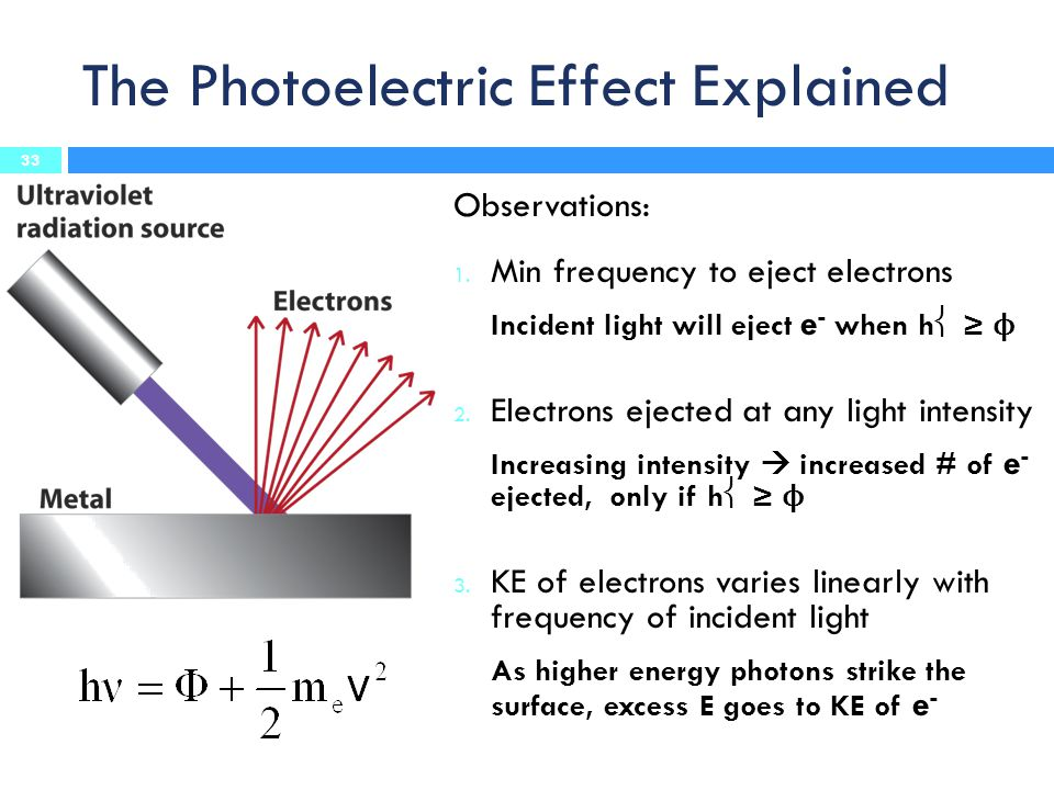 The Photoelectric Effect Explained