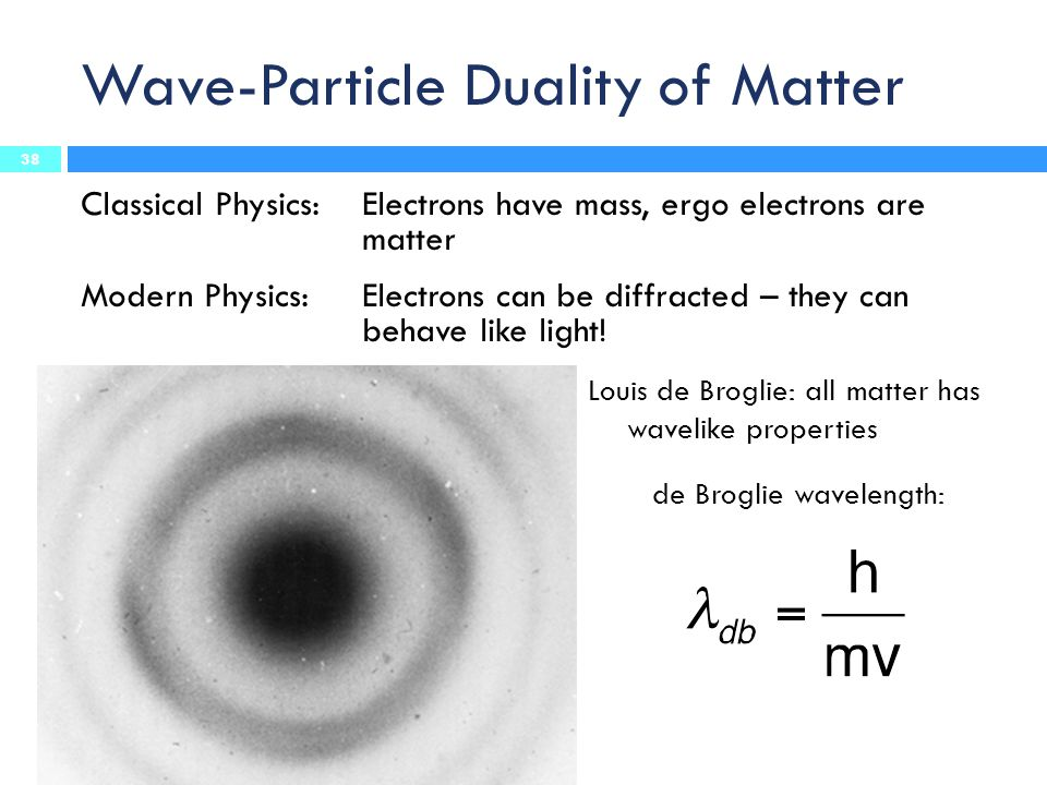 Wave-Particle Duality of Matter
