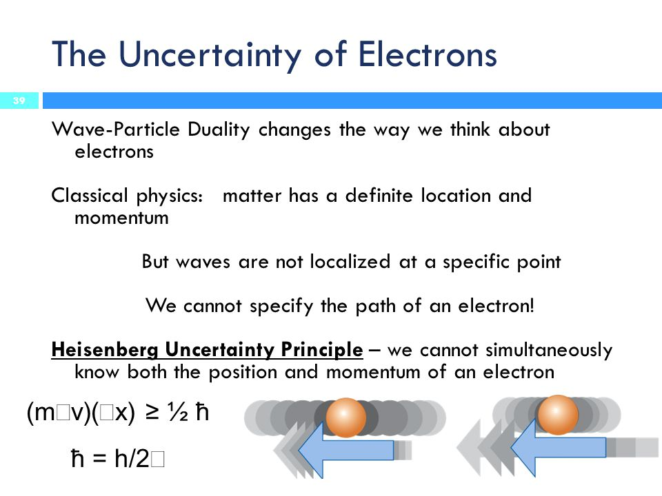 The Uncertainty of Electrons