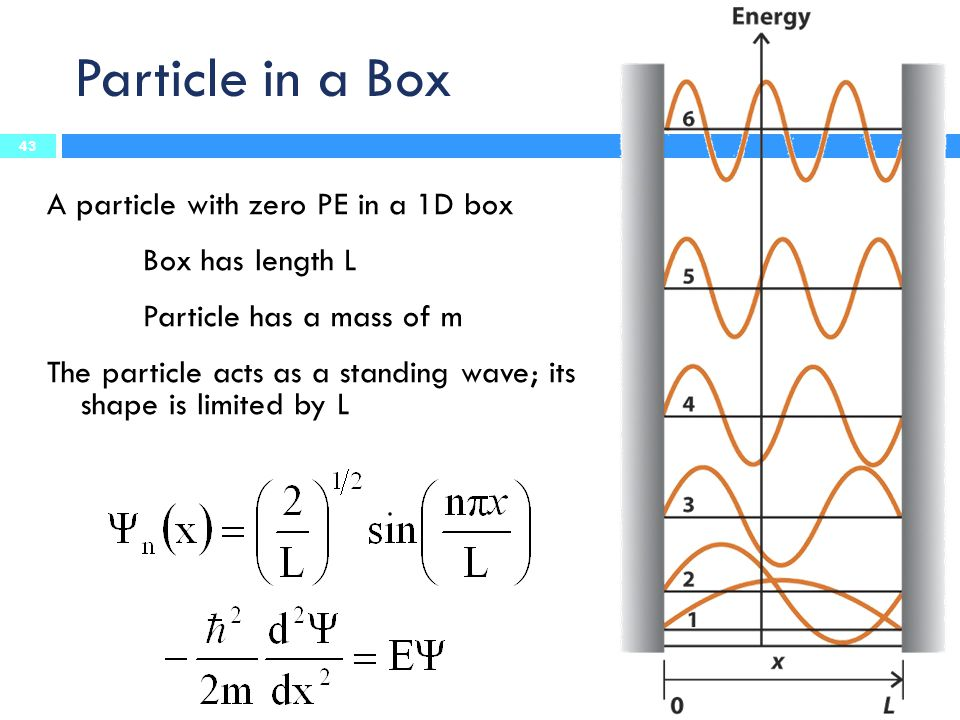Particle in a Box A particle with zero PE in a 1D box Box has length L