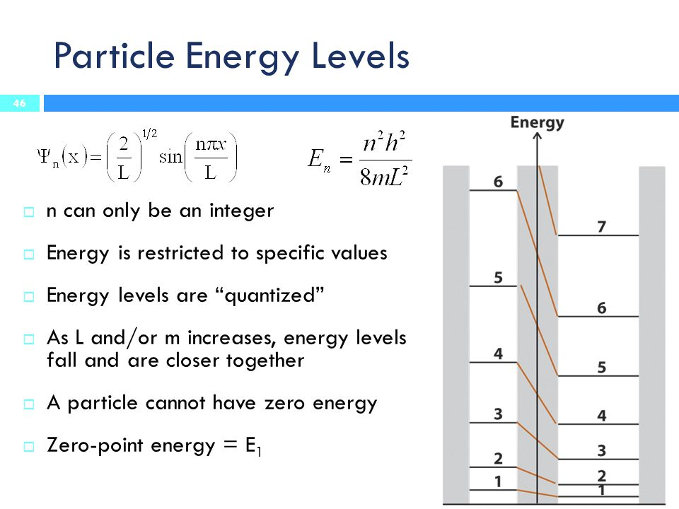 Particle Energy Levels