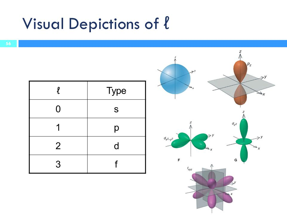 Visual Depictions of ℓ ℓ Type s 1 p 2 d 3 f