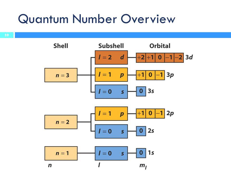 Quantum Number Overview