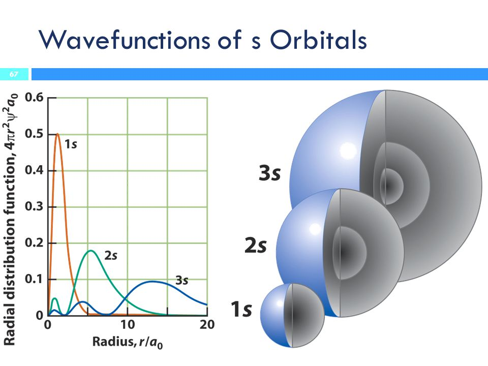 Wavefunctions of s Orbitals