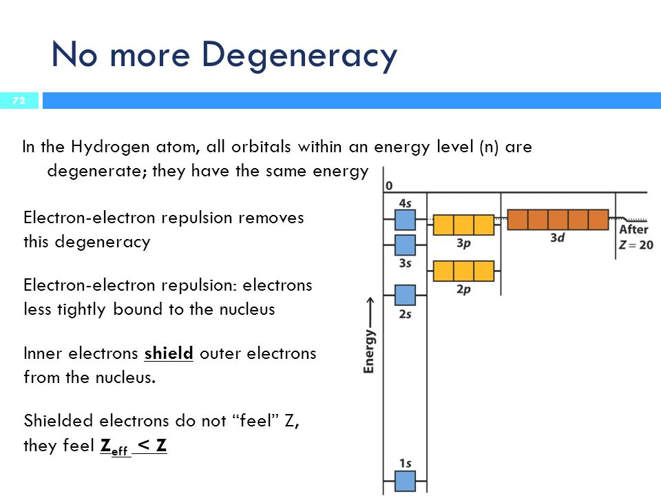 No more Degeneracy In the Hydrogen atom, all orbitals within an energy level (n) are degenerate; they have the same energy.