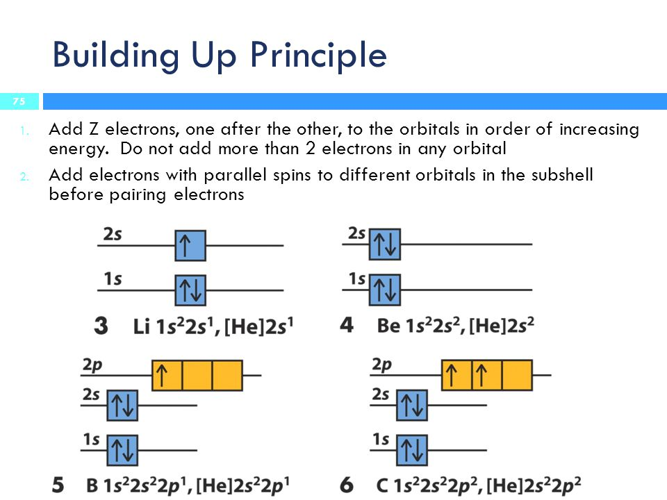 Building Up Principle