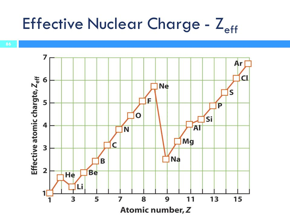 Effective Nuclear Charge - Zeff