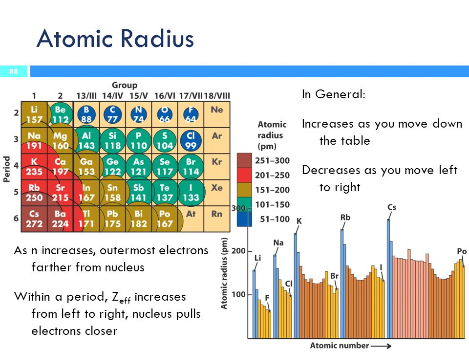 Atomic Radius In General: Increases as you move down the table