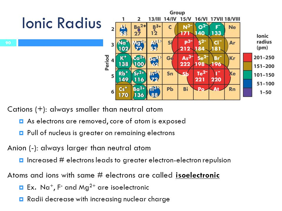 Ionic Radius Cations (+): always smaller than neutral atom