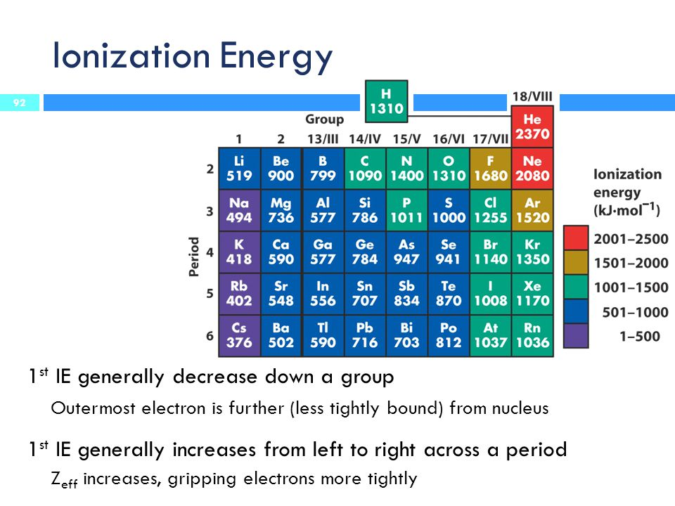 Ionization Energy 1st IE generally decrease down a group