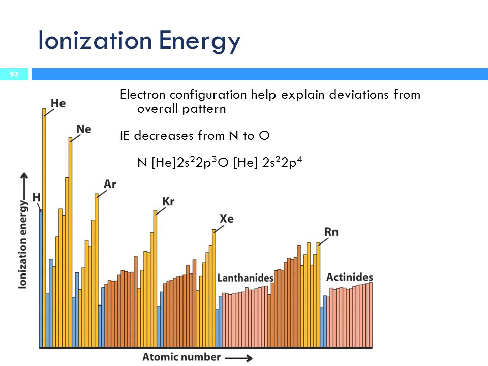 Ionization Energy Electron configuration help explain deviations from overall pattern. IE decreases from N to O.