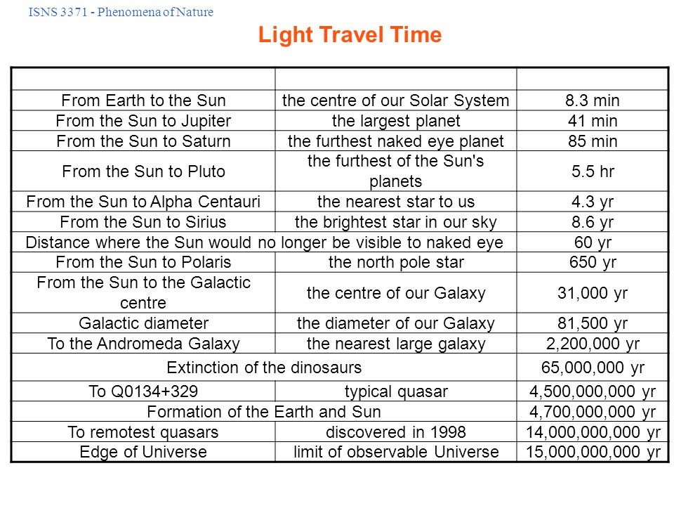 Light Travel Time From Earth to the Moon our natural satellite