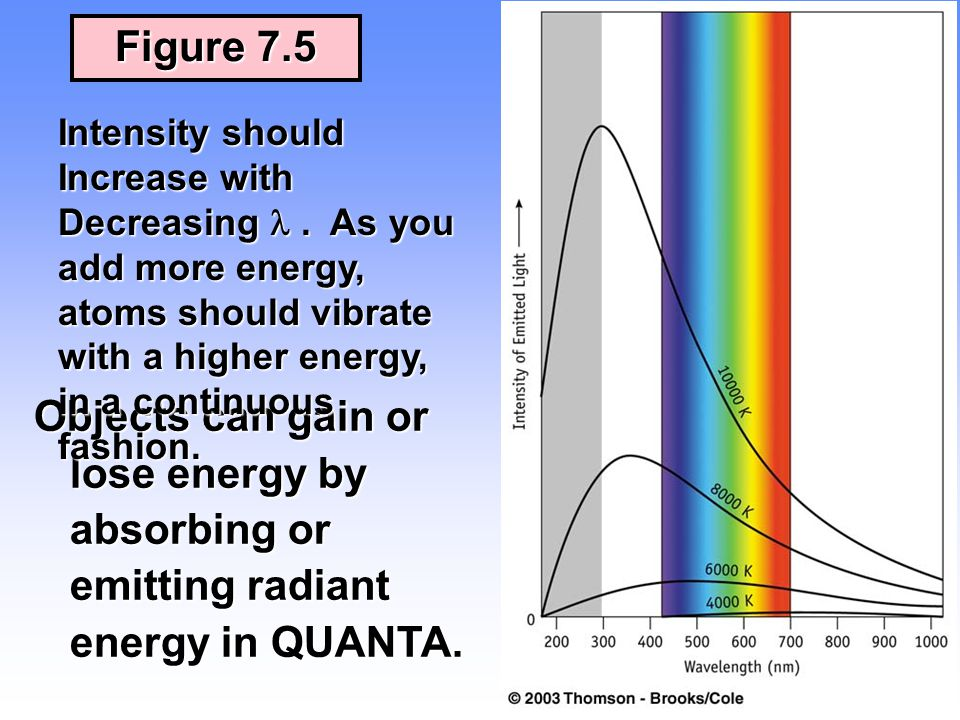 Figure 7.5 Intensity should Increase with Decreasing  . As you add more energy, atoms should vibrate with a higher energy, in a continuous fashion.