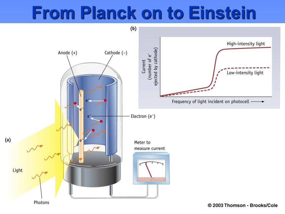 From Planck on to Einstein