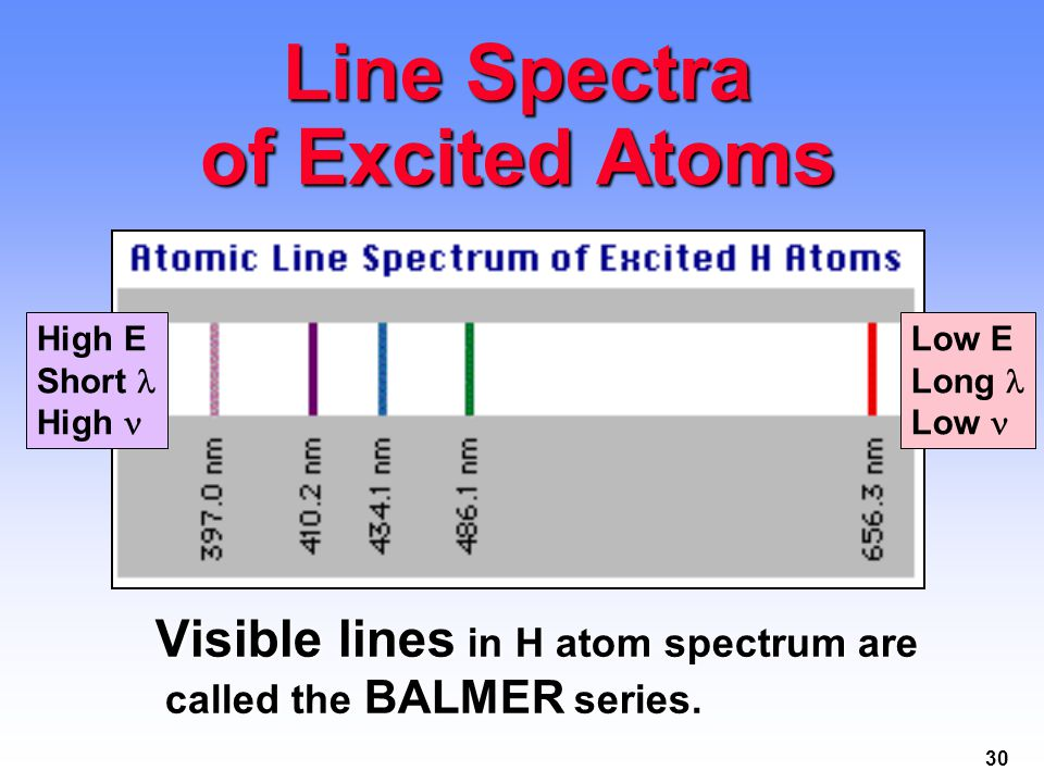 Line Spectra of Excited Atoms