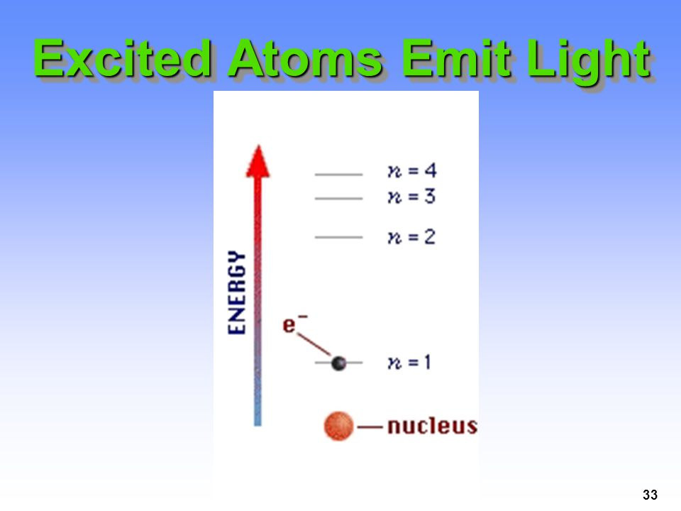 Excited Atoms Emit Light