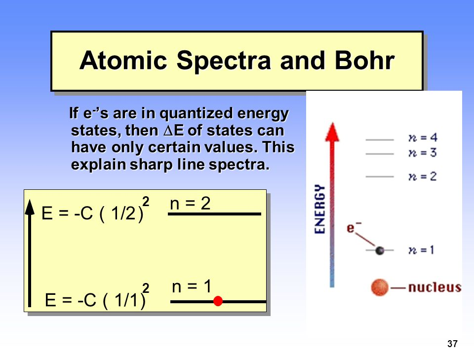 Atomic Spectra and Bohr