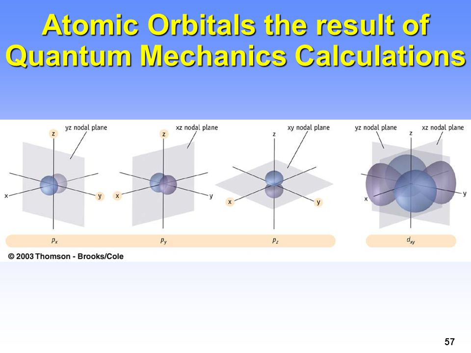 Atomic Orbitals the result of Quantum Mechanics Calculations