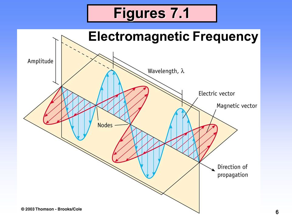 Figures 7.1 Electromagnetic Frequency