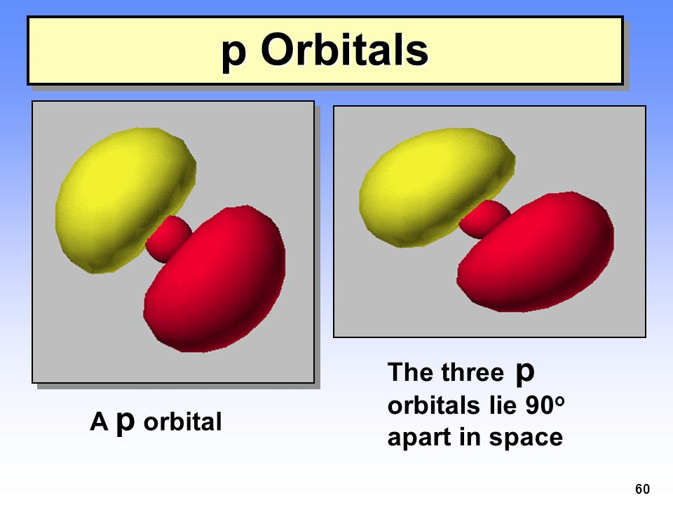 p Orbitals A p orbital The three p orbitals lie 90o apart in space